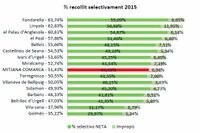 Informe anual sobre la recollida de residus municipals al Pla d'Urgell