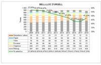 Per primera vegada en 9 anys el municipi de Bell-lloc d'Urgell millora el percentatge de recollida selectiva