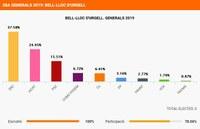 Resultats de les eleccions generals del diumenge 28 d'abril a Bell-lloc
